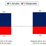 """Roberto Méndez: """"Los costos de la confusión sobre las reformas los está pagando el Gobierno y no la Presidenta"""""""