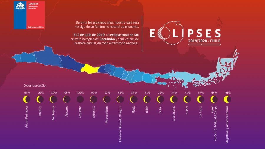 Eclipses solares Foto: Conicyt