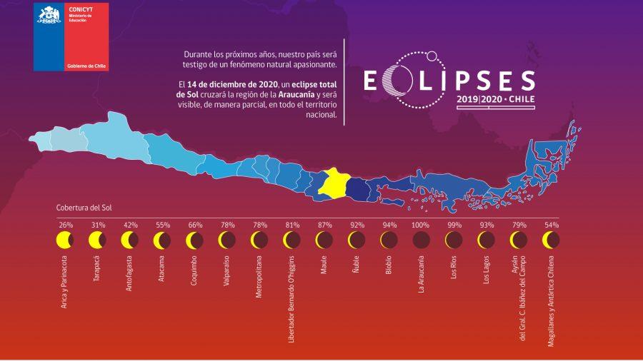 Eclipses solares Foto Conicyt